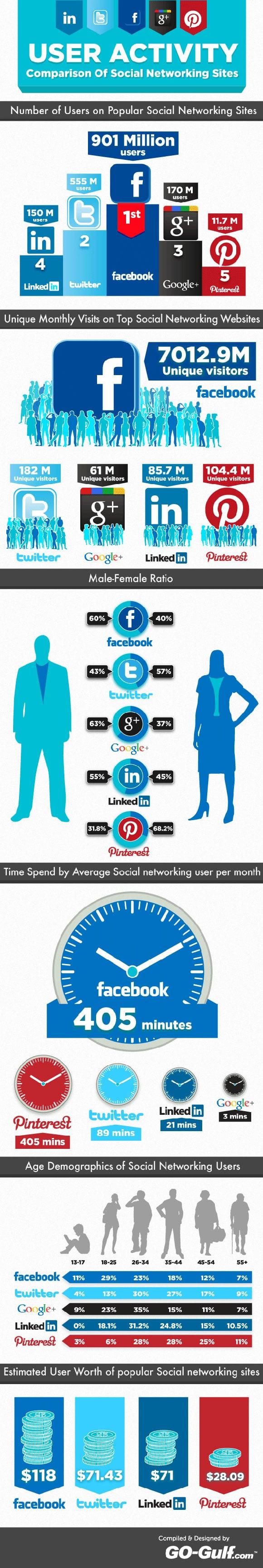 Waar zit mijn doelgroep op Social Media? Social Media doelgroep bepalen.