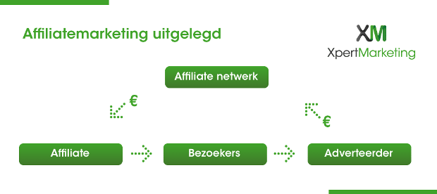 Wat is affiliatmarketing? Affiliatemarketing uitgelegd
