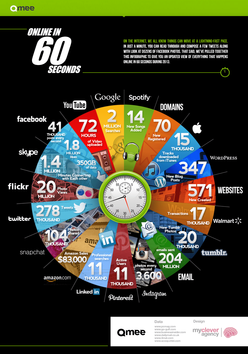 60 seconds of internet - wat gebeurt er online?