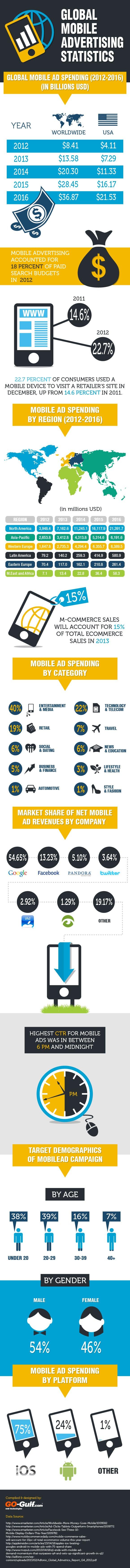 Cijfers en groeiverwachtingen voor mobiel adverteren