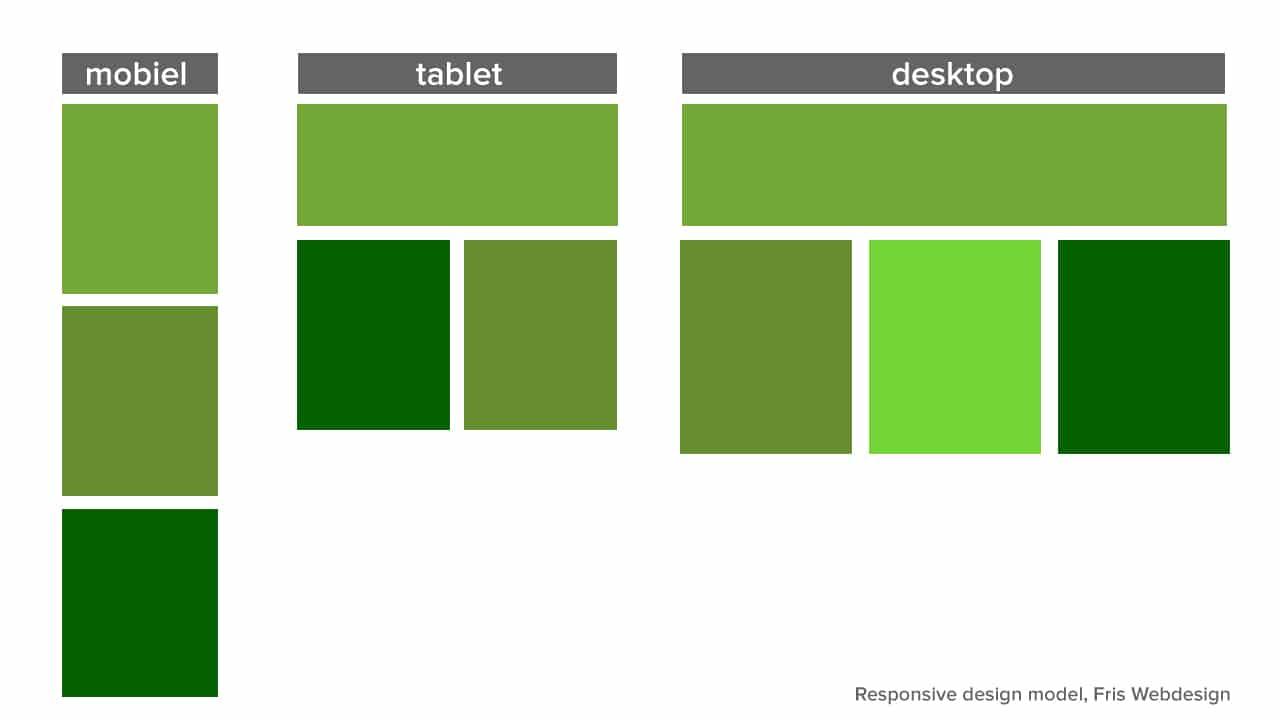 Responsive webdesign - model