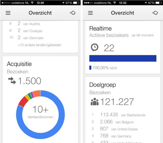 Officiële Google Analytics app