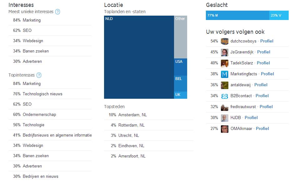 Twitter Analytics - analyse van twittervolgers