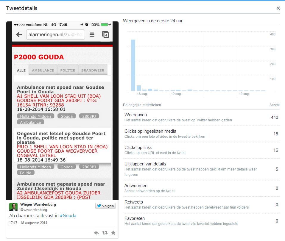 Twitter Analytics - inzicht in interactiedetails van een tweet
